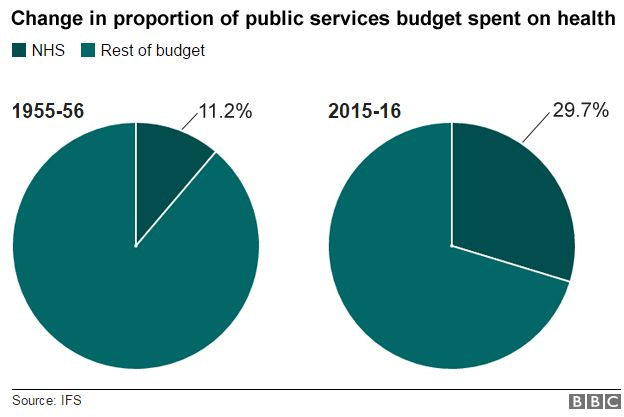 Graph: change in proportion of public services budget spent on health 1955-56 (11.2%) 2015-16 (29.7%)