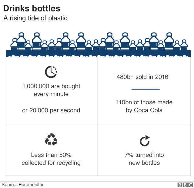 GeoGarage blog: Seven charts that explain the plastic