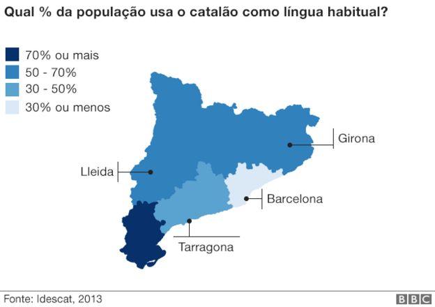 Gráfico sobre o uso da língua catalã