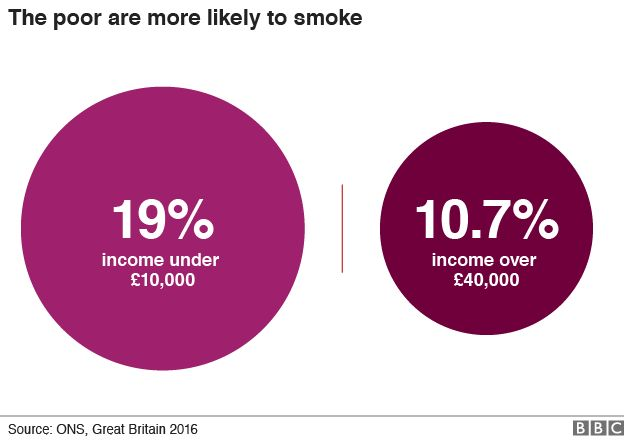 The poor are more likely to smoke - 19% with an income under £10,000; 10.7% with an income over £40,000