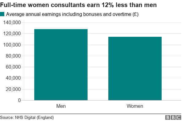 Pay chart: Women earn 12% less than men