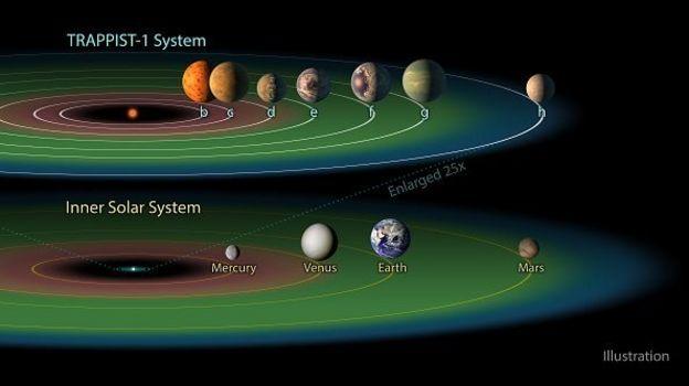 แทรปปิสต์-วัน, Trappist-1, ระบบสุริยะใหม่, ดาวเคราะห์, 7 ดวง, ใกล้เคียงโลก, กล้องโทรทรรศน์, ฮับเบิล, สปิตเซอร์, นาซา