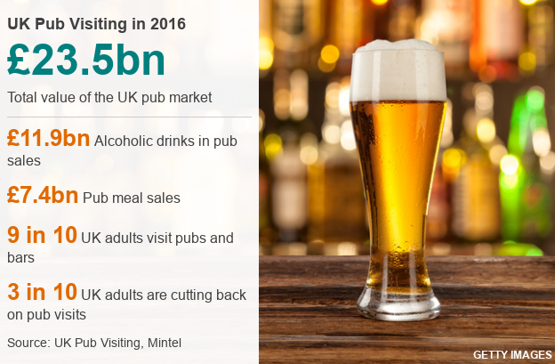 Data chart showing statistics about the UK pub industry, including pub sales revenue and pub meal sales.