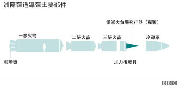 洲际弹道导弹主要部件