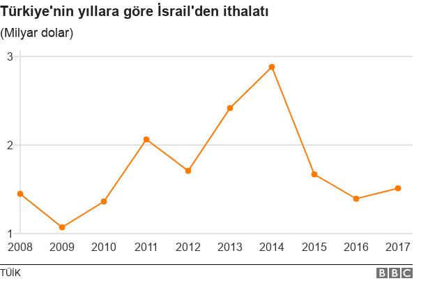 İsrail ithalat