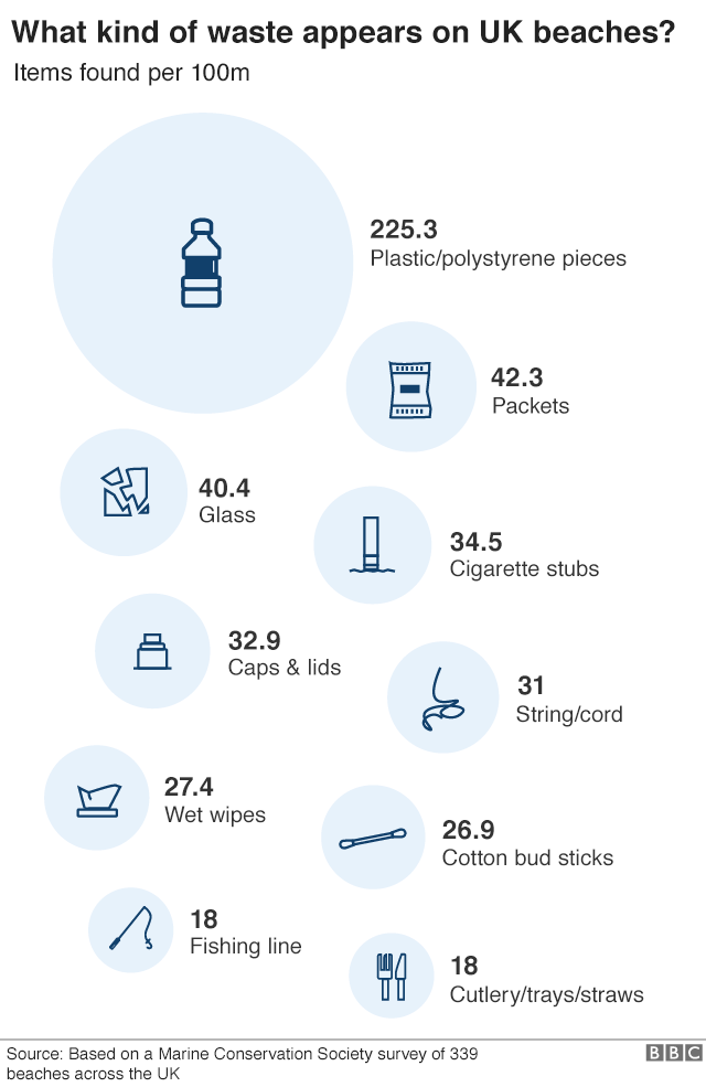 plastic waste on UK beaches infograhic