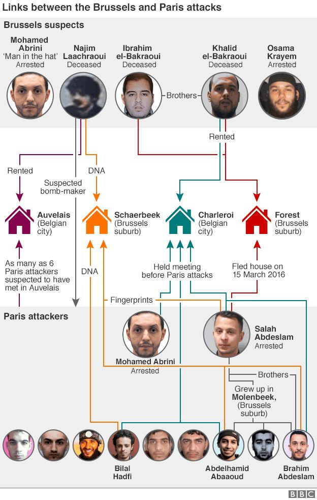 Links between Paris and Brussels attackers