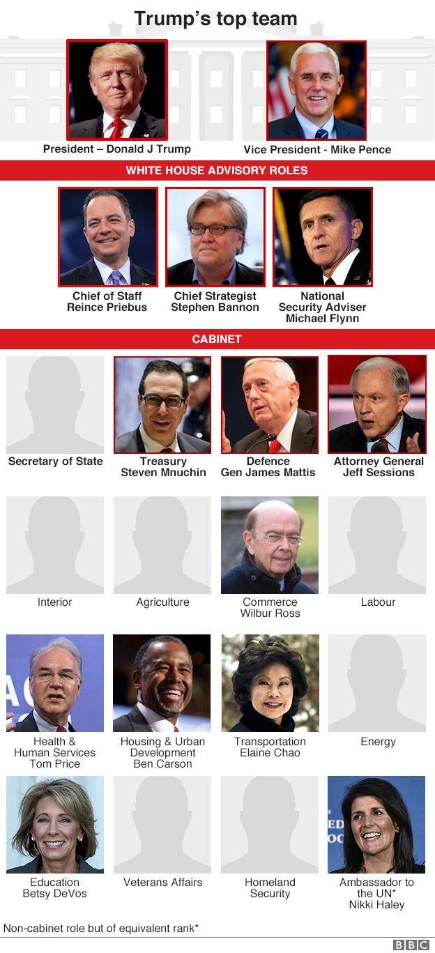 Trump cabinet: Ben Carson nominated for housing secretary - BBC News