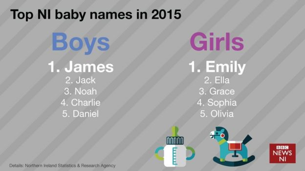 Graphic Showing The Most Popular Baby Names In Northern Ireland 2015