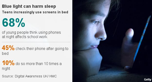 68% of young people think using phones at night affects school work. 45% check their phone after going to bed. 10% check their phone more than 10 times a night.