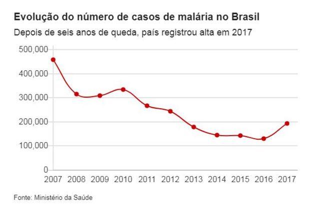 Gráfico mostra número de casos de malária de 2007 a 2017