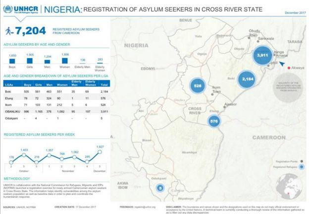Di number of Refugee dem wey UN don register