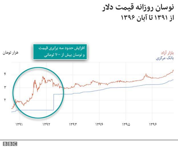 نوسان قیمت دلار