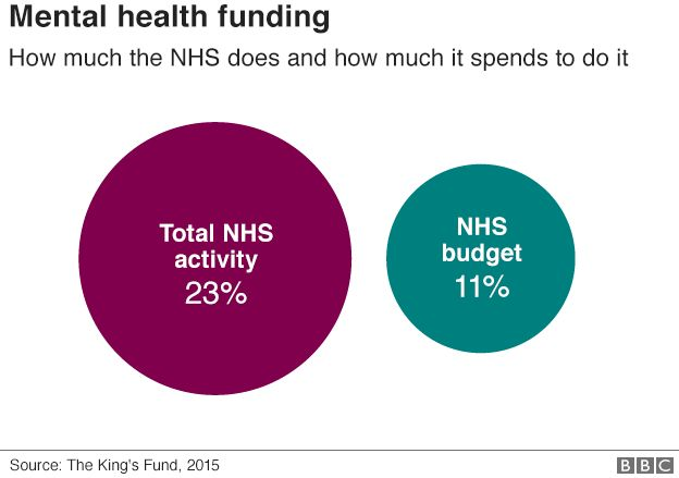 Chart on mental health budget