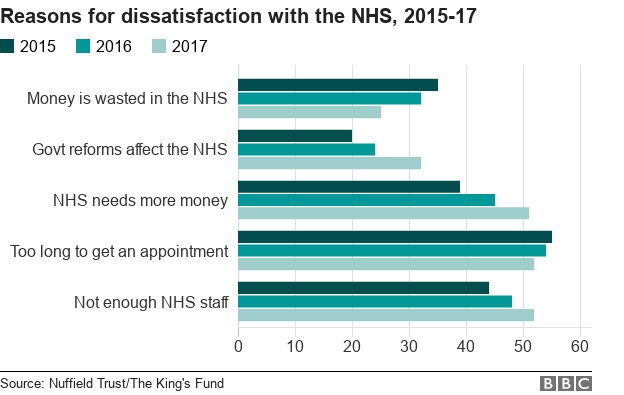 Bar chart showing reasons for dissatisfaction with the NHS