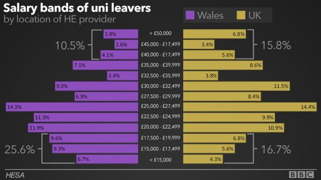 Graph showing salary bands of uni leavers in Wales and rest of the UK
