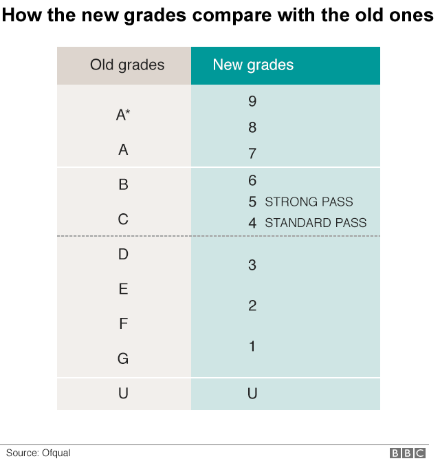 grades chart