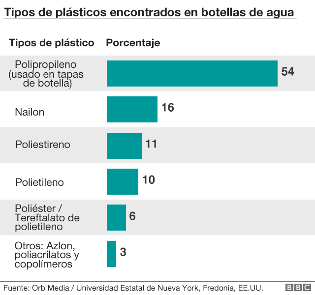 Gráfico tipos de plástico