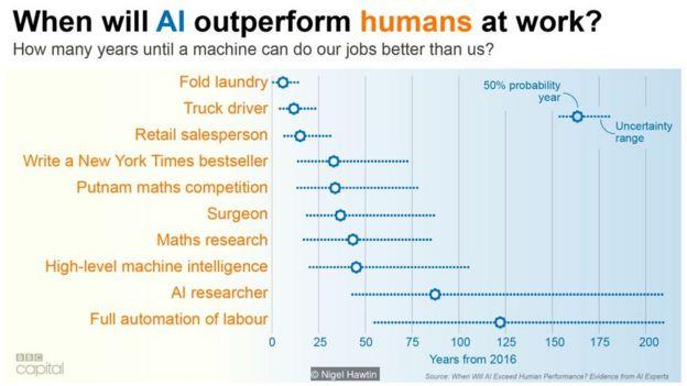 Bao nhiêu năm nữa thì một máy có thể làm công việc hơn chúng ta tốt hơn?