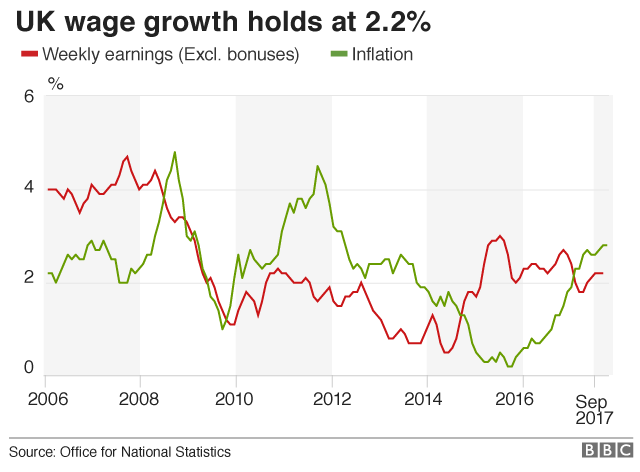 Graph showing wage growth and inflation