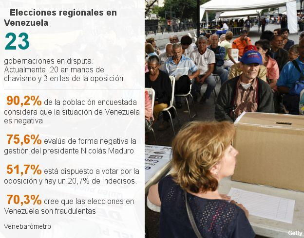 Encuesta: elecciones regionales en Venezuela