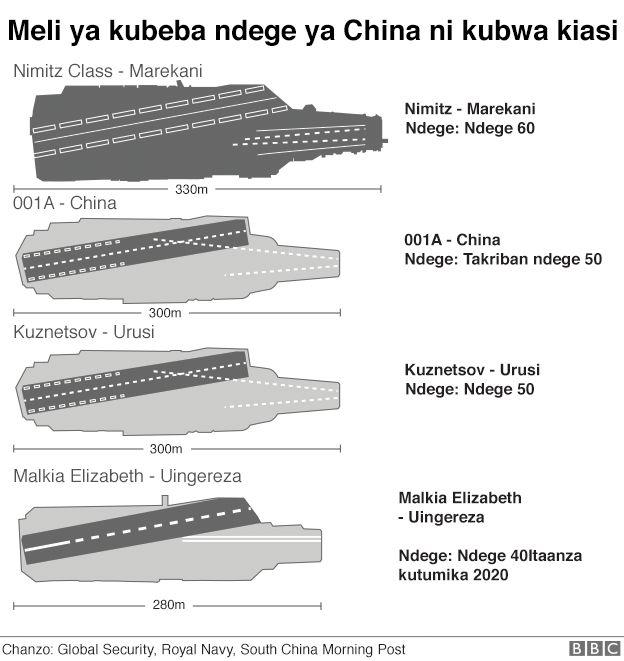 Kulinganisha meli kubwa za kivita za kubeba ndege