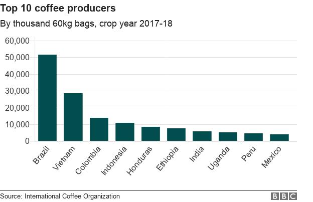 چه کسانی قهوهی بیشتری کشت میکنند؟ چه کسانی قهوهی بیشتری مینوشند؟ و چه کسانی بیشتر پرداخت میکنند؟