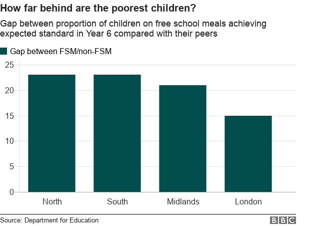 how far are the poorest children behind their peers?