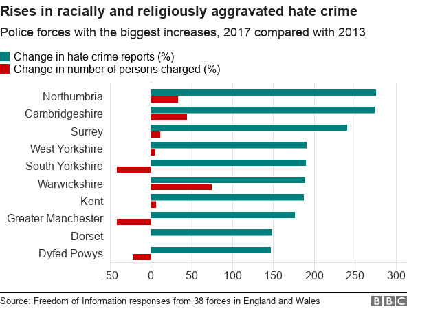 Chart showing the police forces with the biggest increases in racially and religiously aggravated hate crime