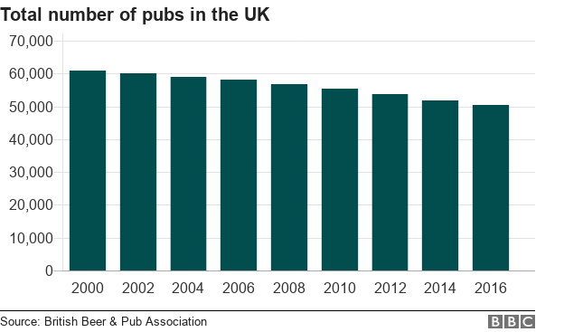 Chart showing the total number of pubs in the UK from 2000 to 2016.
