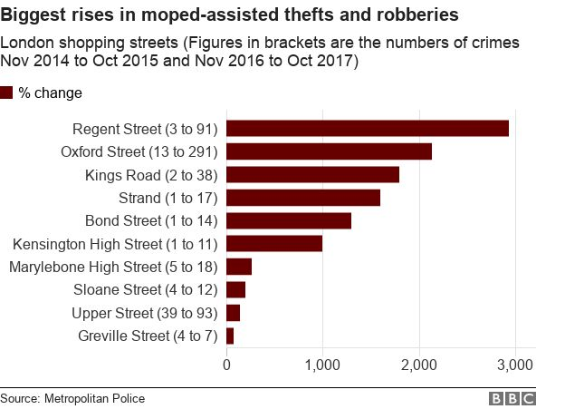 Chart shows Regent and Oxford Street have seen the biggest percentage rise in moped-assisted thefts and robberies