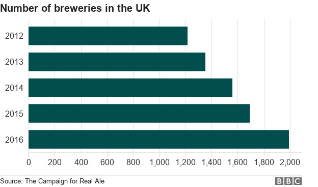 Chart showing the number of breweries in the UK from 2012 to 2016