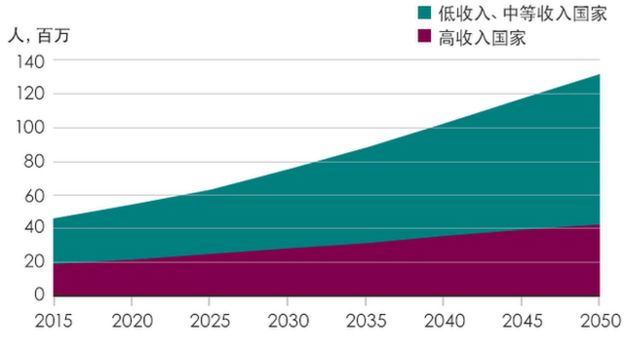 全球癡呆症增長預測