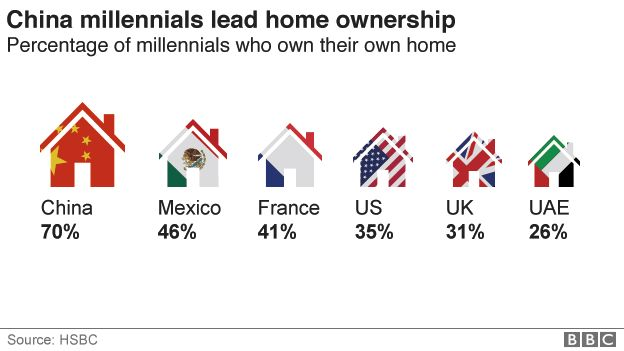 Chart showing the percentages of millennials owning homes in six countries: China 76%; Mexico 46%; France 41%; US 35%; Britain 31%; UAE 26%