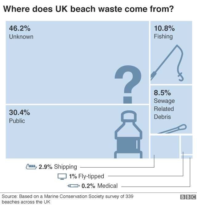 origins of UK beach waste
