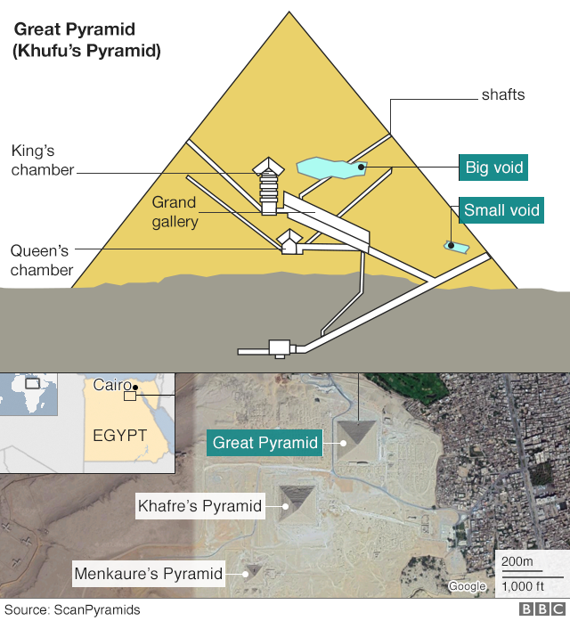 Diagram of pyramid interior