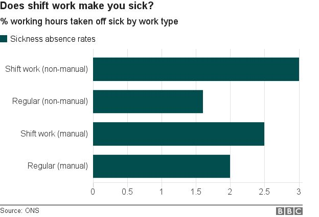 shift workers are off sick more than regular hour workers and the pattern is more pronounced among non-manual workers