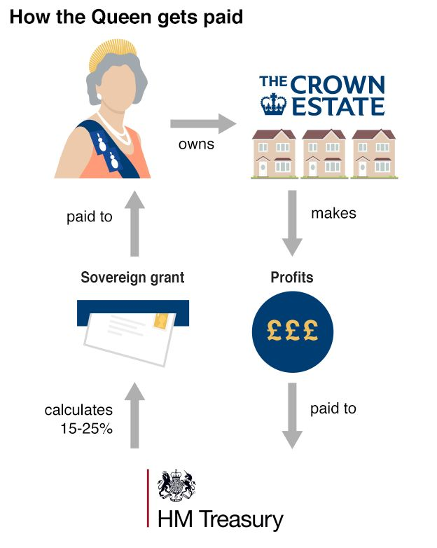 How the Queen gets paid graphic