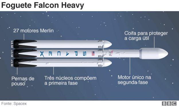 Gráfico sobre o Falcon Heavy