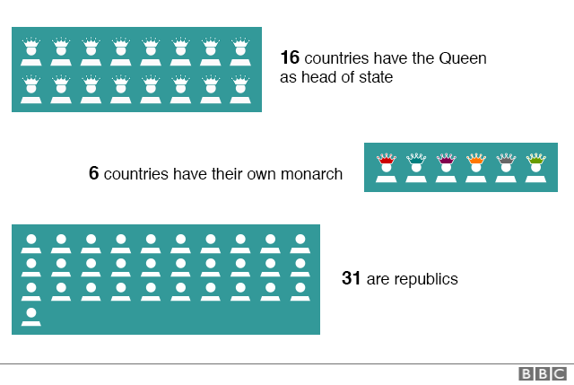 Chart showing number of countries where Queen Elizabeth II is head of state, countries that are a republic and countries that have their own head of state.