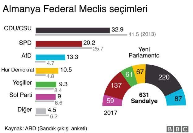 Almanya'da partilerin tahmini oy oranları ve sandalye sayıları