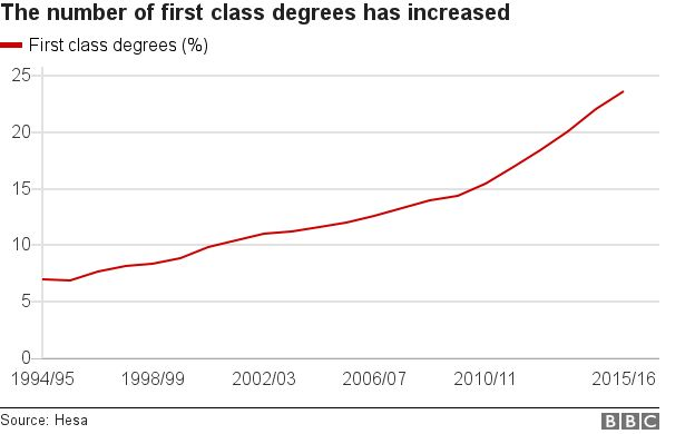 The Figures From HESA Go Back Only As Far As 1994   When 7% Of Students  Received A First, But They Show The Proportion Of Firsts Has More Than  Trebled In ...  First Class Degree