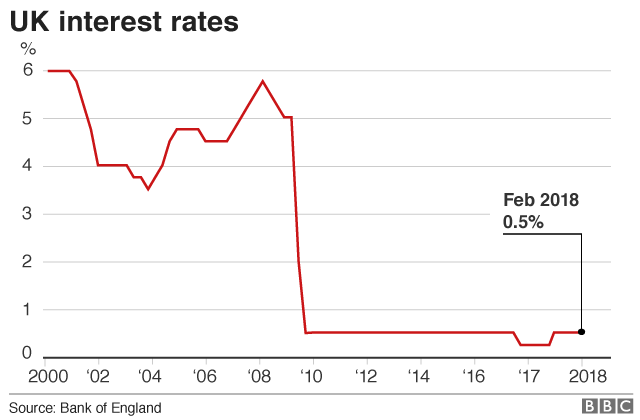 UK interest rate graphic