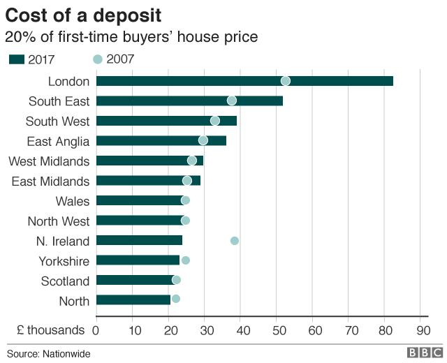 Cost of a deposit per region