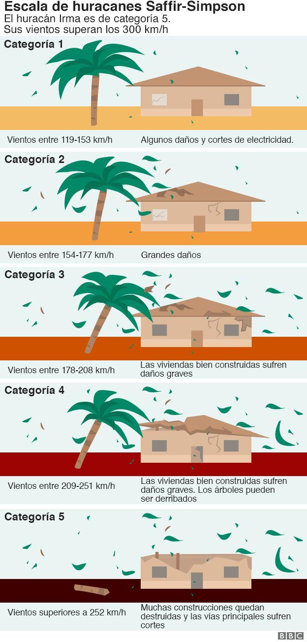 infografía sobre las categorías del huracán