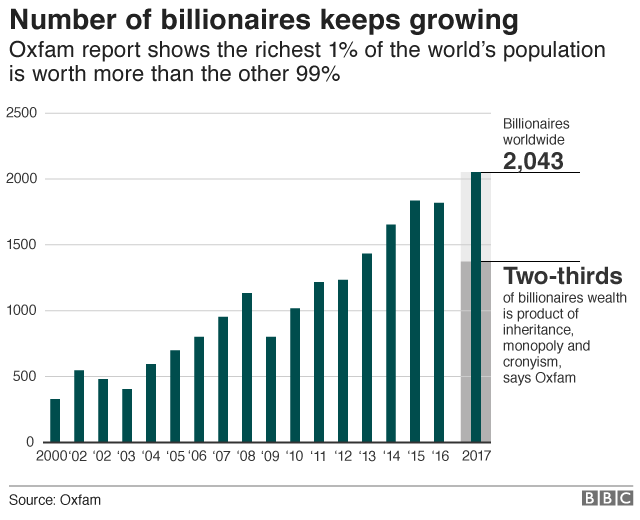 Number of Billionaires since 2000