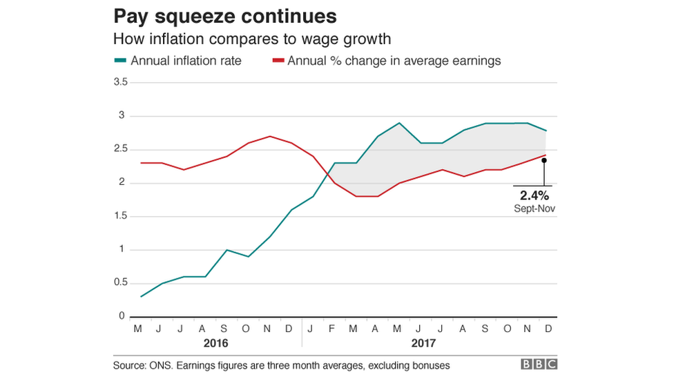 Inflation versus wages