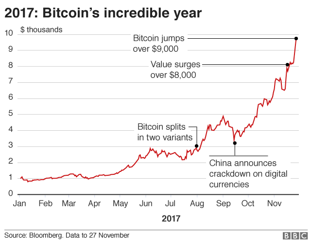 Bitcoin in graphs