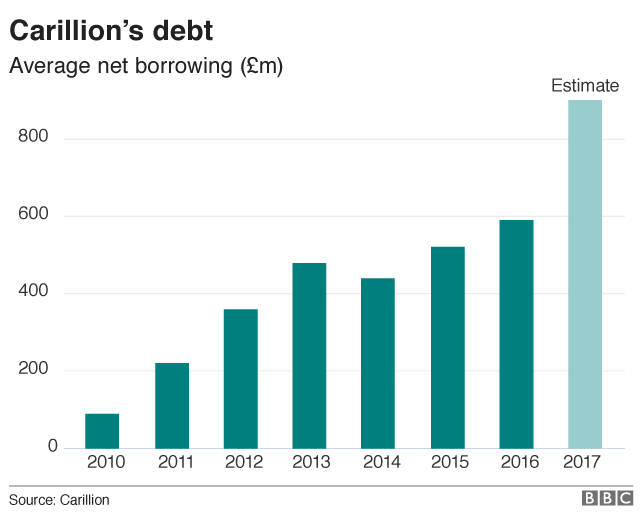 Carillion debt chart