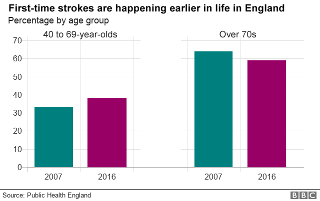 Graph of change of proportions of strokes among 40-69-year-olds and over-70s